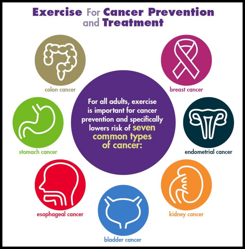 iconographic about exercise as cancer prevention